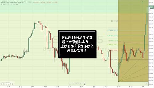 ドル円15分足クイズ