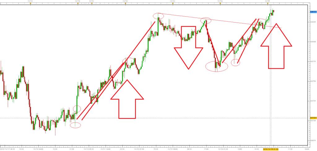 nzdusdm30-3-trade