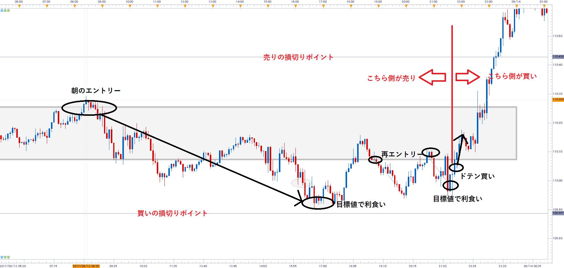 ドル円5分足~デイトレーダーの一日~